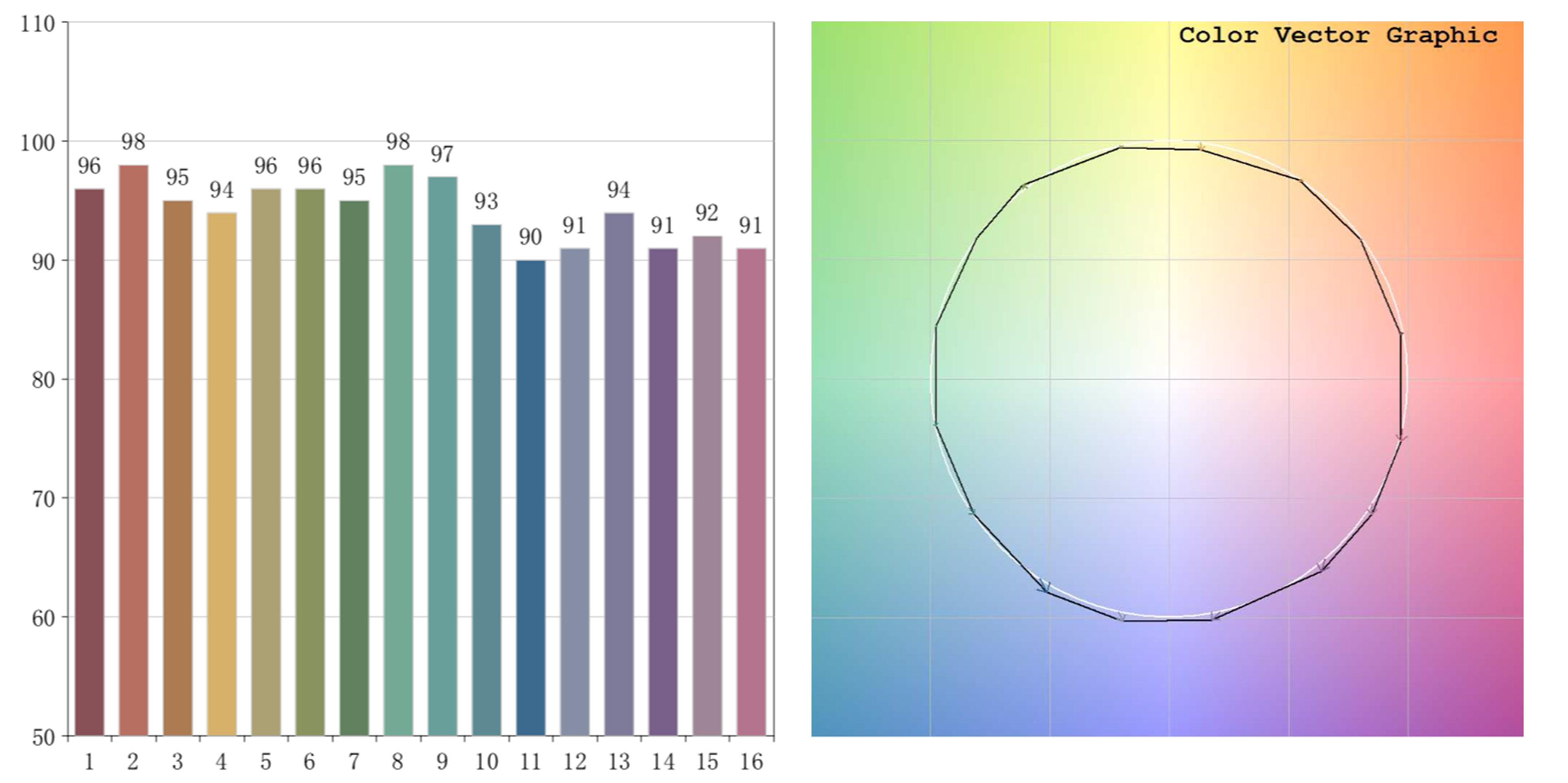 color rendering parameters CRI led strip 14,4 W/m