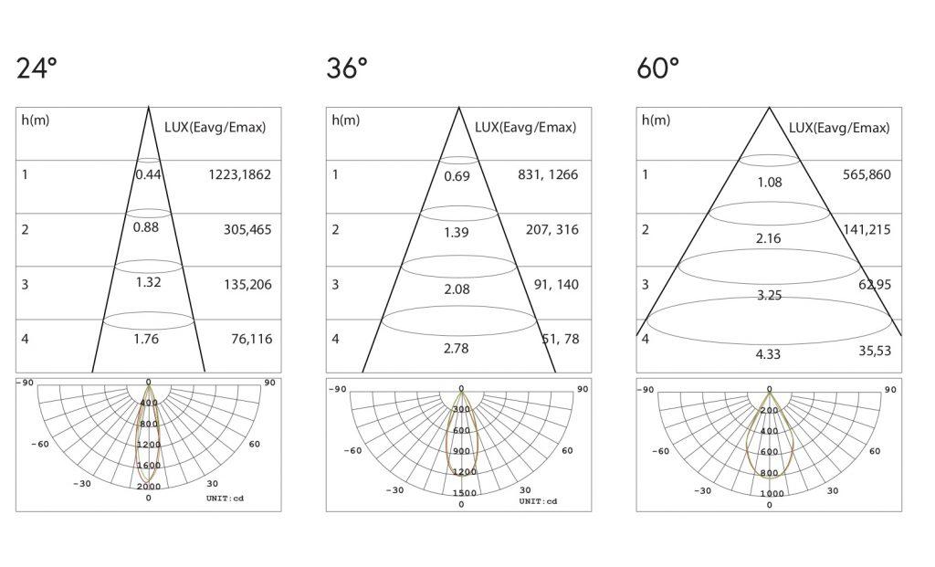 dati fotometrici LL-INGROUND-7