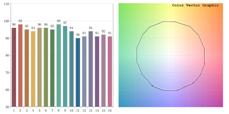 color rendering parameters CRI led strip 9,6 W/m