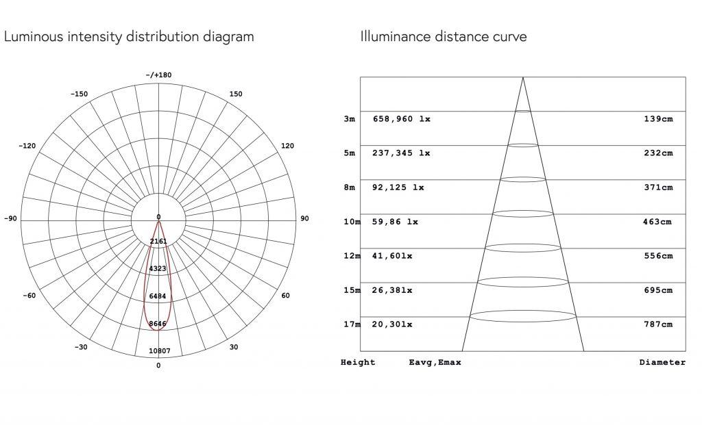 dati fotometrici ll-flat