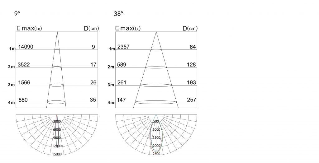 dati fotometrici ll-zuna-20