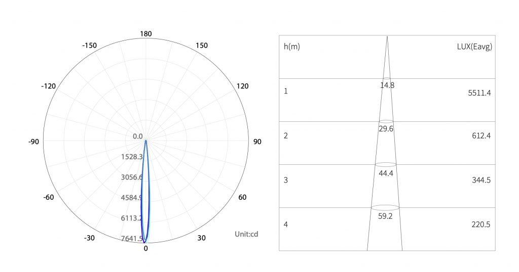 dati fotometrici ll-bit